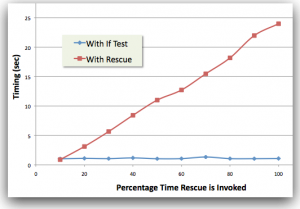 Rescue Logic is Expensive
